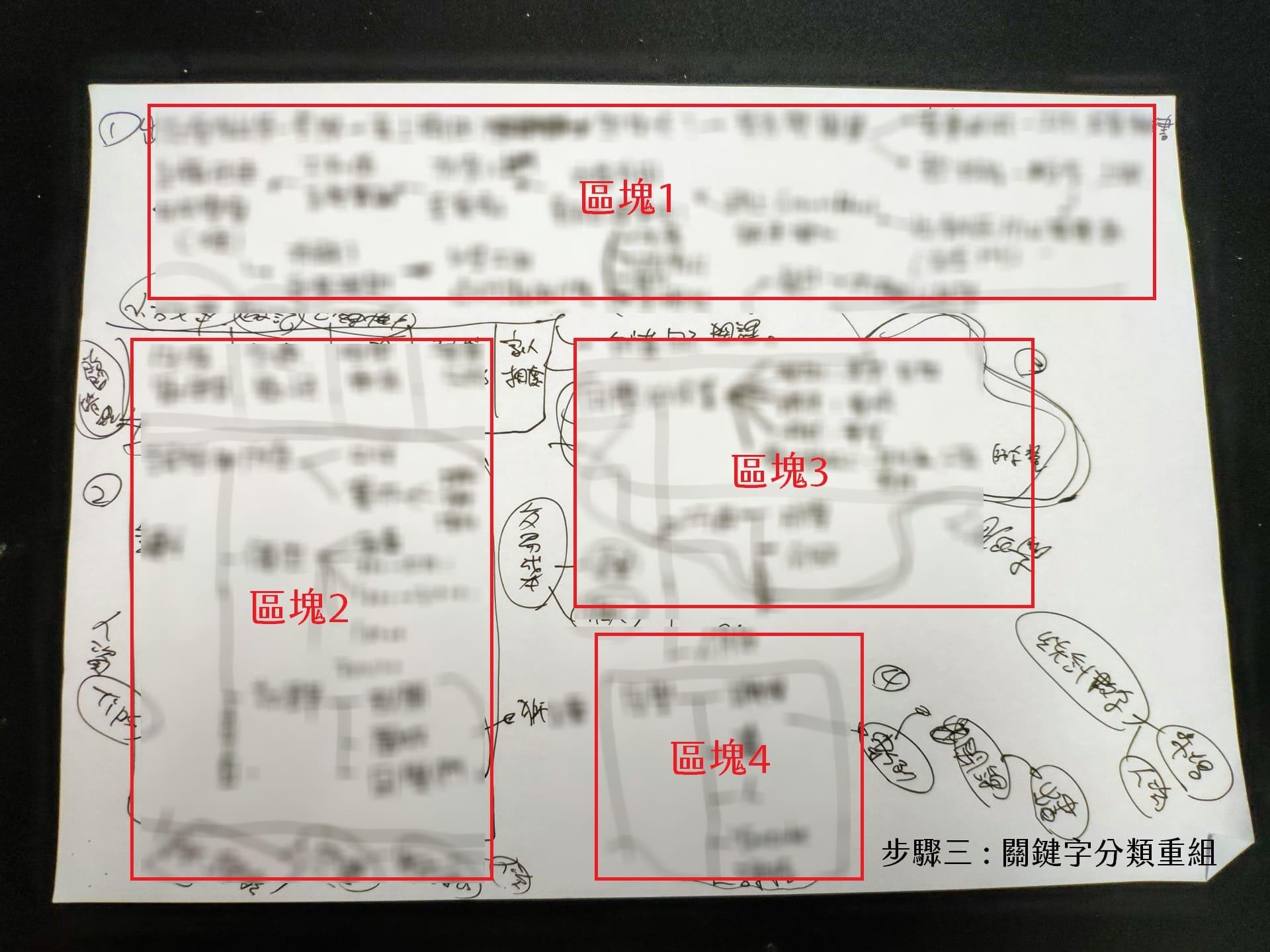 【嘉鴻筆記】關鍵字寫作紀錄 3